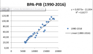bpa-pib1990-2016