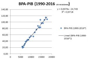bpa-pib1990-2016-sin-recesiones