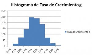 histograma-de-la-tasa-de-crecimiento-g
