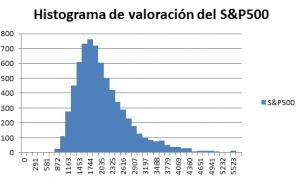 histograma-de-valoracion-del-sp500