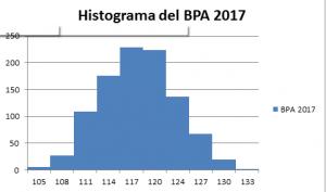 histograma-del-bpa-2017