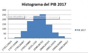 histograma-del-pib-2017