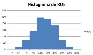 histograma-del-roe