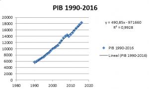pib-1990-2016