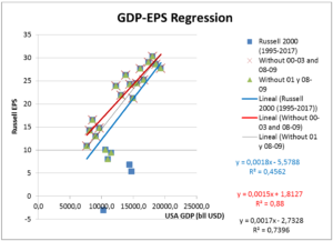 GDP-EPS Regression