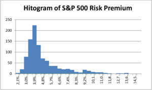Histogram of Risk Premium