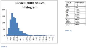 Histograma Russell