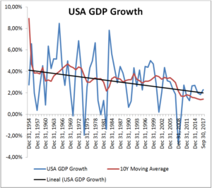 USA GDP Growth
