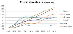 Costes laborales