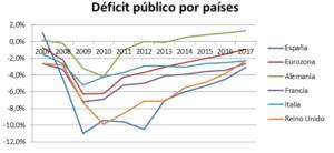 Déficit público por países