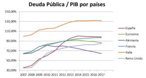 Deuda Publica - PIB por países