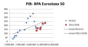 PIB - ESP Eurostoxx